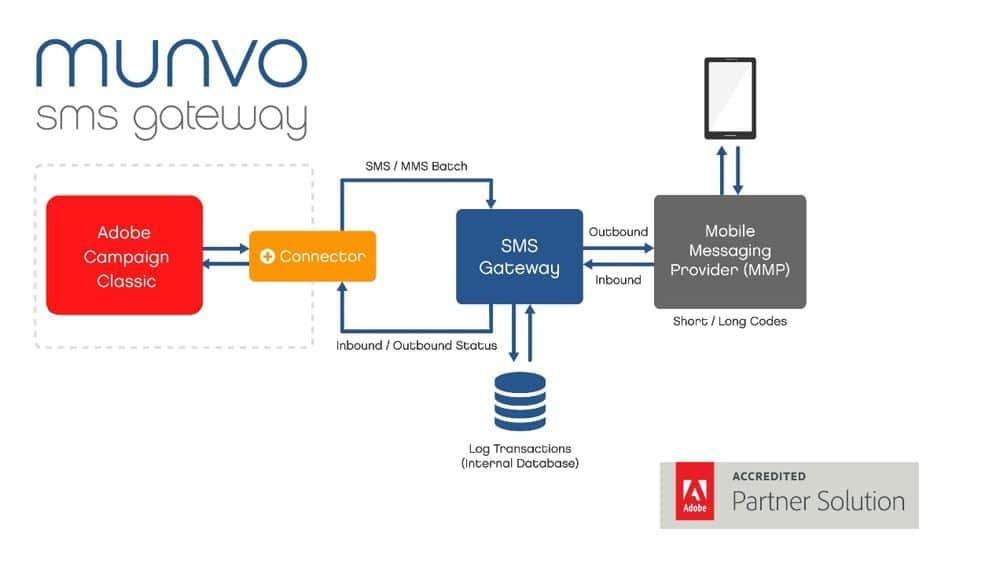 munvo sms gateway flowchart