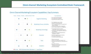 omni-channel marketing ecosystem capabilities