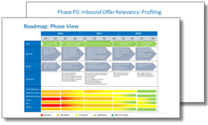 Phase 0 inbound offer relevancy