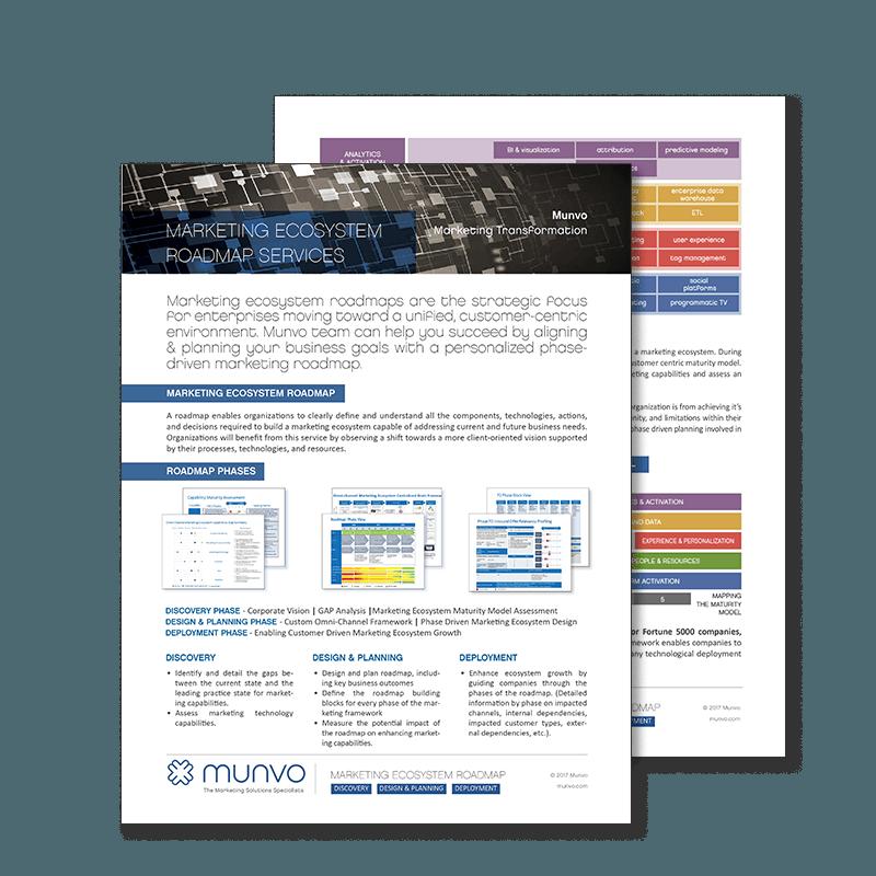 MarketingE cosystem Roadmap graphic