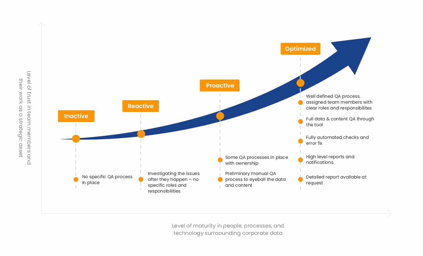 level of trust vs level of maturity graph