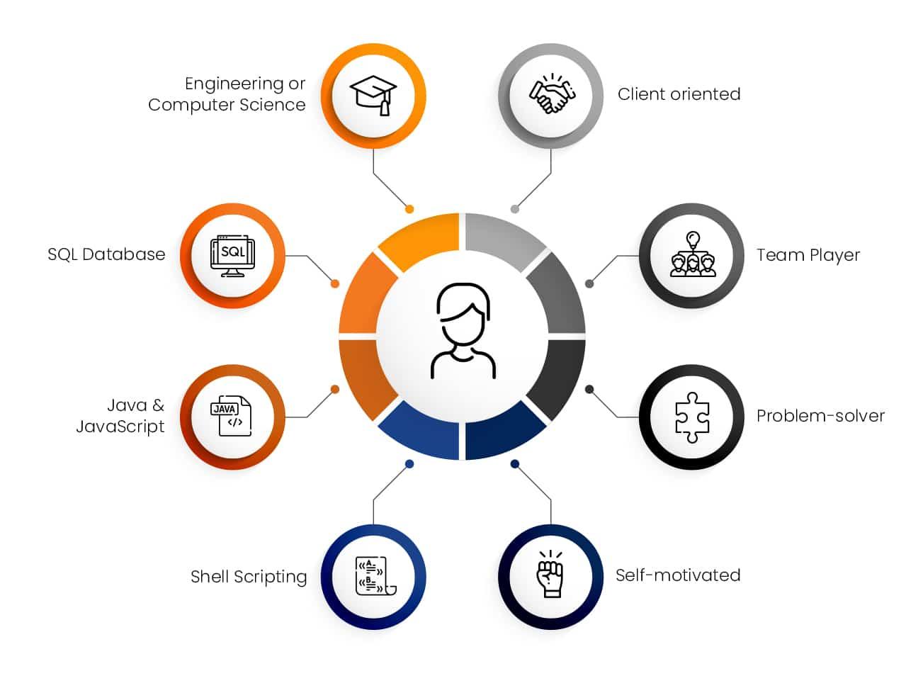 consultant skills web