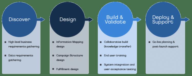 implementation, upgrades & migrations