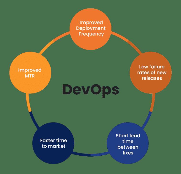 environment optimization devops