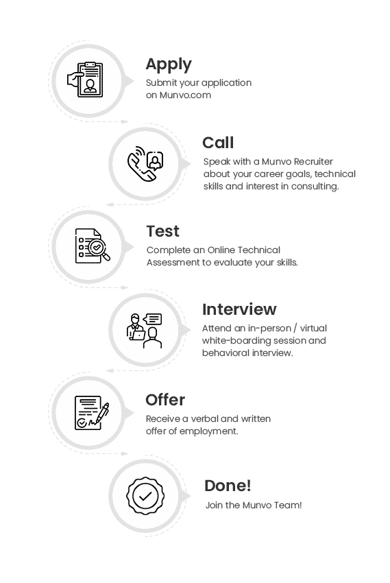 Munvo Recruitment Process
