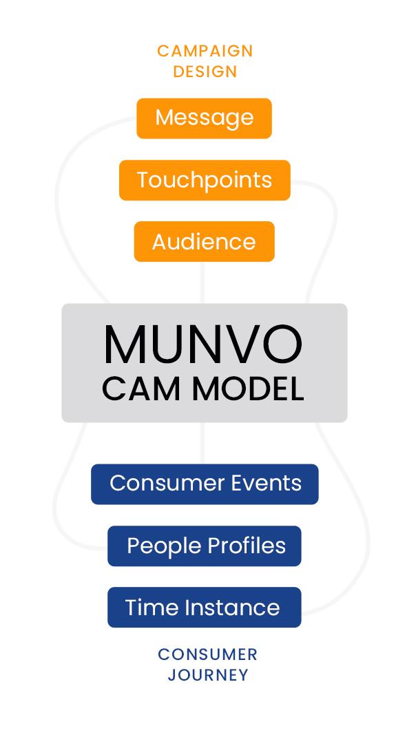 Munvo CAM Model
